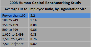 table of HR ratios